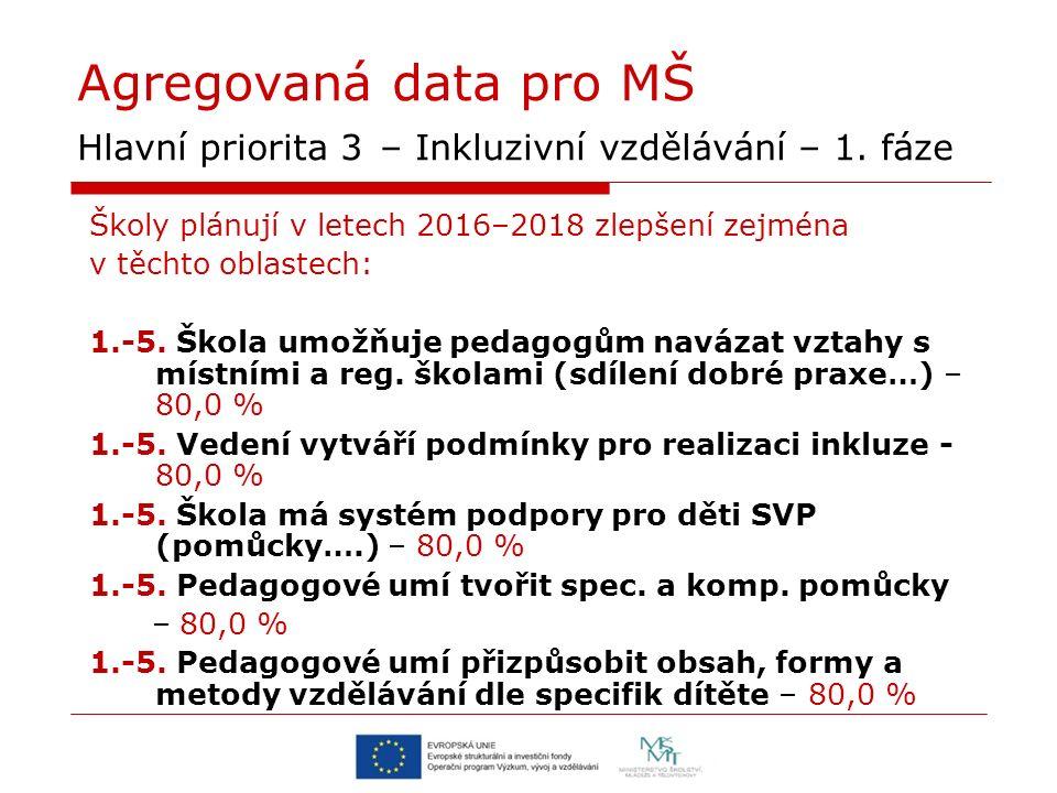 Agregovaná data pro MŠ Hlavní priorita 3 – Inkluzivní vzdělávání – 1.