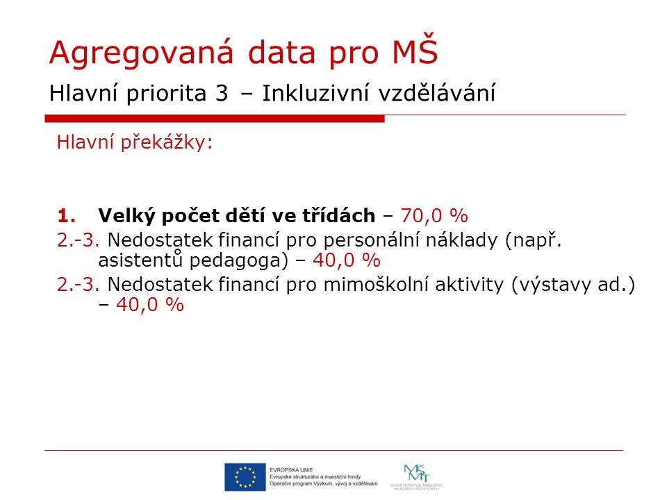 Agregovaná data pro MŠ Hlavní priorita 3 – Inkluzivní vzdělávání Hlavní překážky: 1.Velký počet dětí ve třídách – 70,0 % 2.-3.