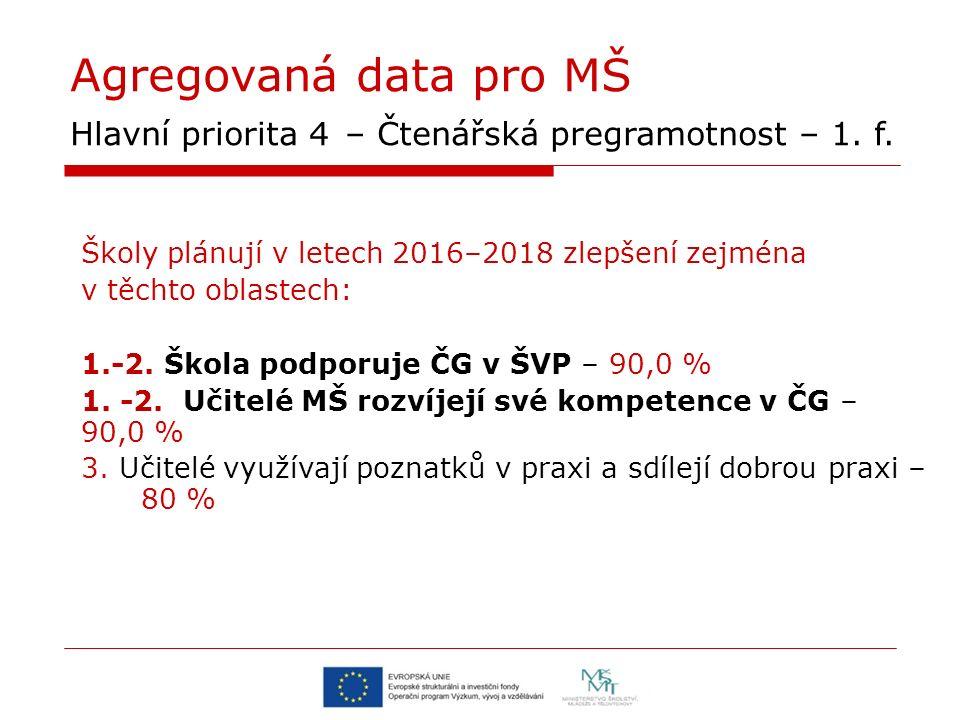 Agregovaná data pro MŠ Hlavní priorita 4 – Čtenářská pregramotnost – 1.