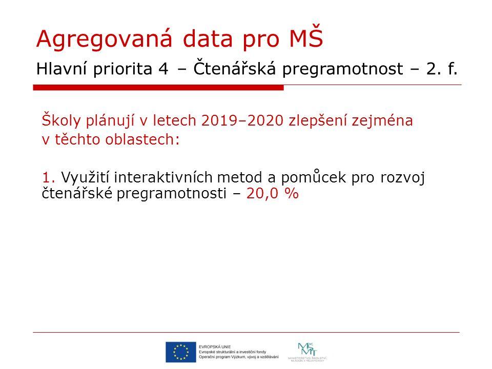 Agregovaná data pro MŠ Hlavní priorita 4 – Čtenářská pregramotnost – 2.