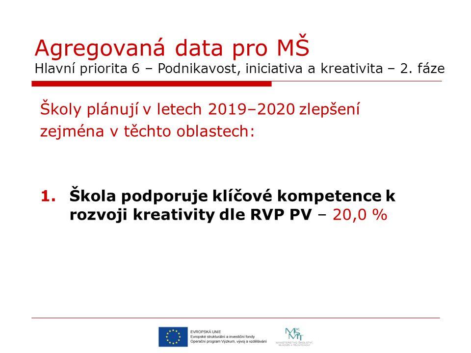 Agregovaná data pro MŠ Hlavní priorita 6 – Podnikavost, iniciativa a kreativita – 2.