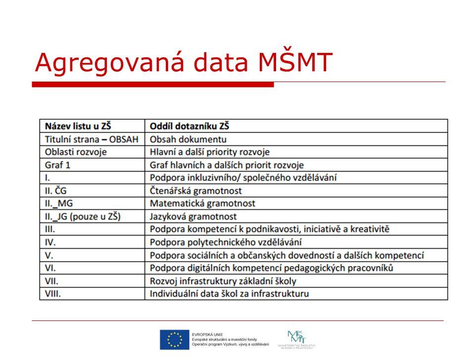 Agregovaná data MŠMT