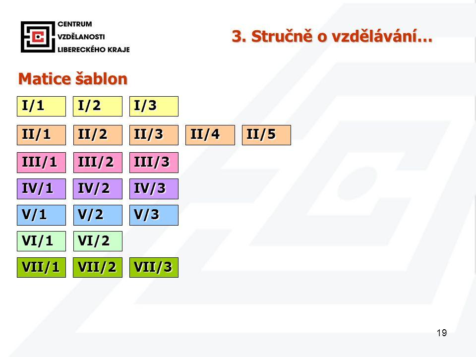 19 Matice šablon I/1 3. Stručně o vzdělávání… I/2I/3 II/1II/2II/3II/4II/5 III/1III/2III/3 IV/1IV/2IV/3 V/1V/2V/3 VI/1VI/2 VII/1VII/2VII/3