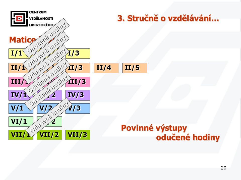 20 Matice šablon I/1 3. Stručně o vzdělávání… I/2I/3 II/1II/2II/3II/4II/5 III/1III/2III/3 IV/1IV/2IV/3 V/1V/2V/3 VI/1VI/2 VII/1VII/2VII/3 Odučené hodi