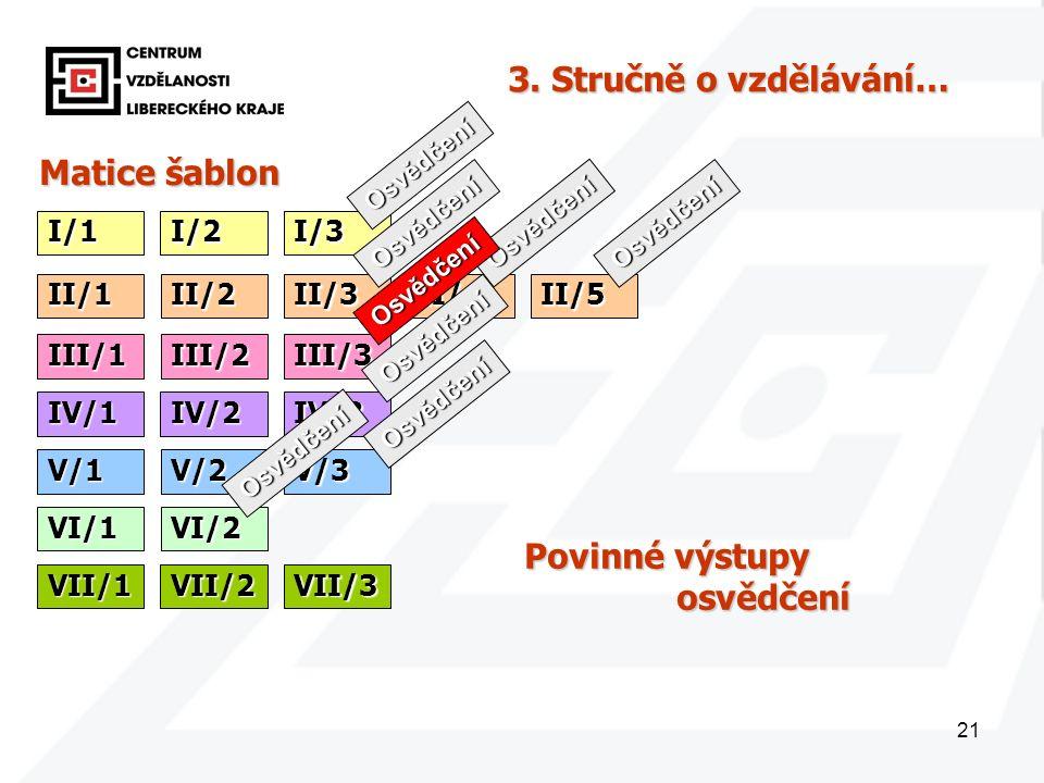 21 Matice šablon I/1 3. Stručně o vzdělávání… I/2I/3 II/1II/2II/3II/4II/5 III/1III/2III/3 IV/1IV/2IV/3 V/1V/2V/3 VI/1VI/2 VII/1VII/2VII/3 Osvědčení Po