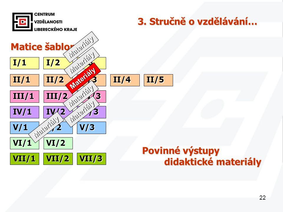 22 Matice šablon I/1 3. Stručně o vzdělávání… I/2I/3 II/1II/2II/3II/4II/5 III/1III/2III/3 IV/1IV/2IV/3 V/1V/2V/3 VI/1VI/2 VII/1VII/2VII/3 Povinné výst