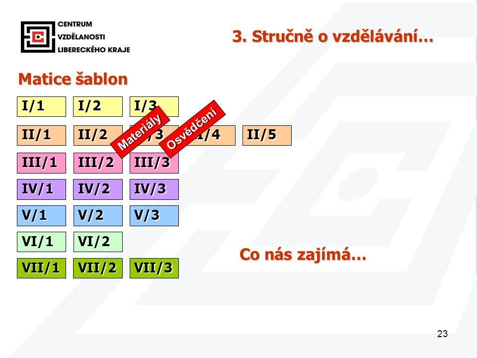 23 Matice šablon I/1 3. Stručně o vzdělávání… I/2I/3 II/1II/2II/3II/4II/5 III/1III/2III/3 IV/1IV/2IV/3 V/1V/2V/3 VI/1VI/2 VII/1VII/2VII/3 Co nás zajím