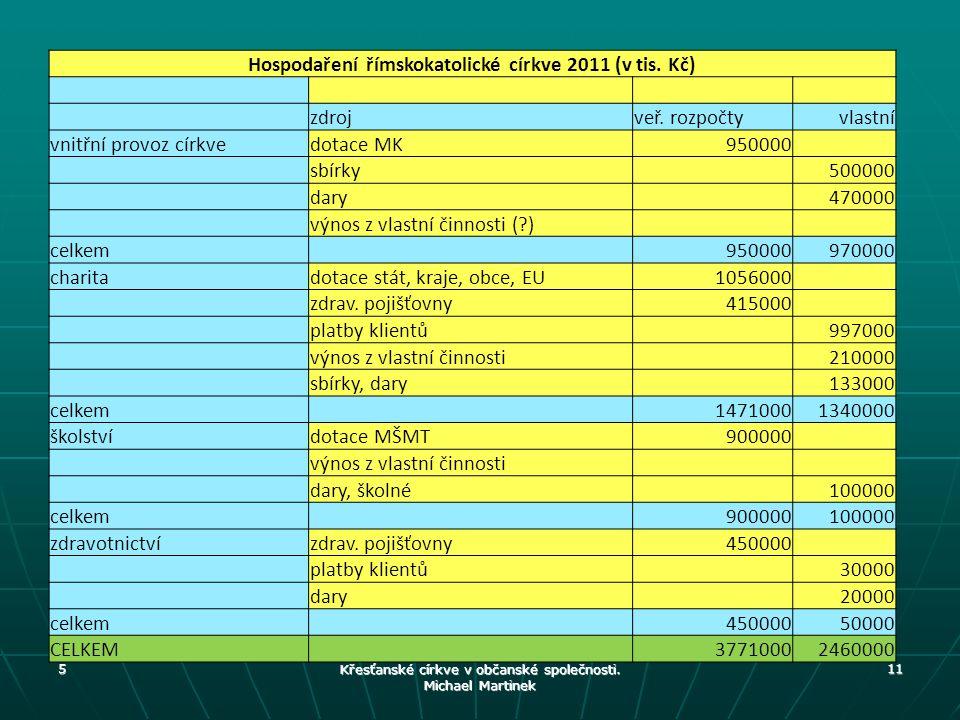 Hospodaření římskokatolické církve 2011 (v tis. Kč) zdrojveř. rozpočtyvlastní vnitřní provoz církvedotace MK950000 sbírky 500000 dary 470000 výnos z v