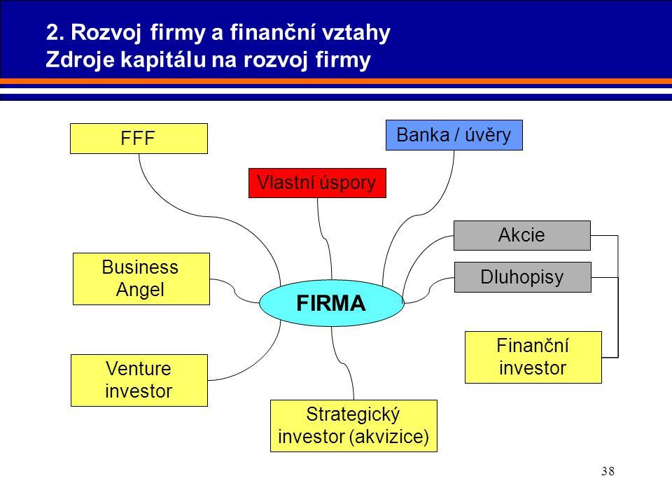 38 FIRMA Vlastní úspory FFF Business Angel Finanční investor Strategický investor (akvizice) Venture investor Banka / úvěry Akcie Dluhopisy 2. Rozvoj
