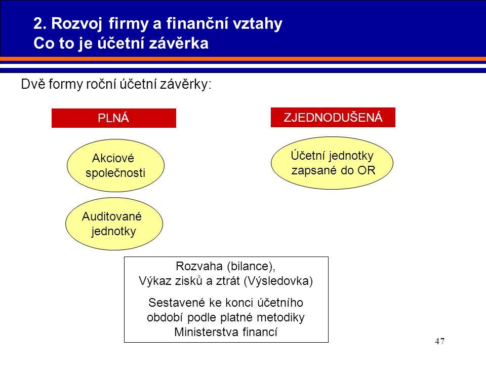 47 PLNÁ Akciové společnosti Auditované jednotky Dvě formy roční účetní závěrky: ZJEDNODUŠENÁ Účetní jednotky zapsané do OR Rozvaha (bilance), Výkaz zi