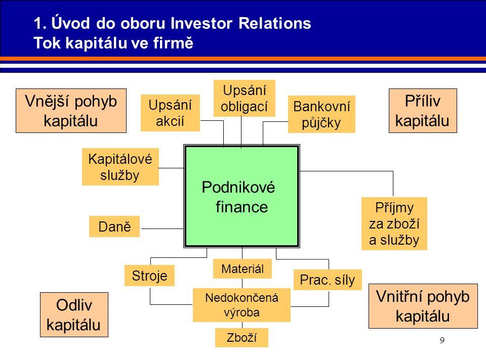 9 Podnikové finance Vnější pohyb kapitálu Upsání akcií Upsání obligací Bankovní půjčky Příliv kapitálu Kapitálové služby Daně Stroje Odliv kapitálu Vn