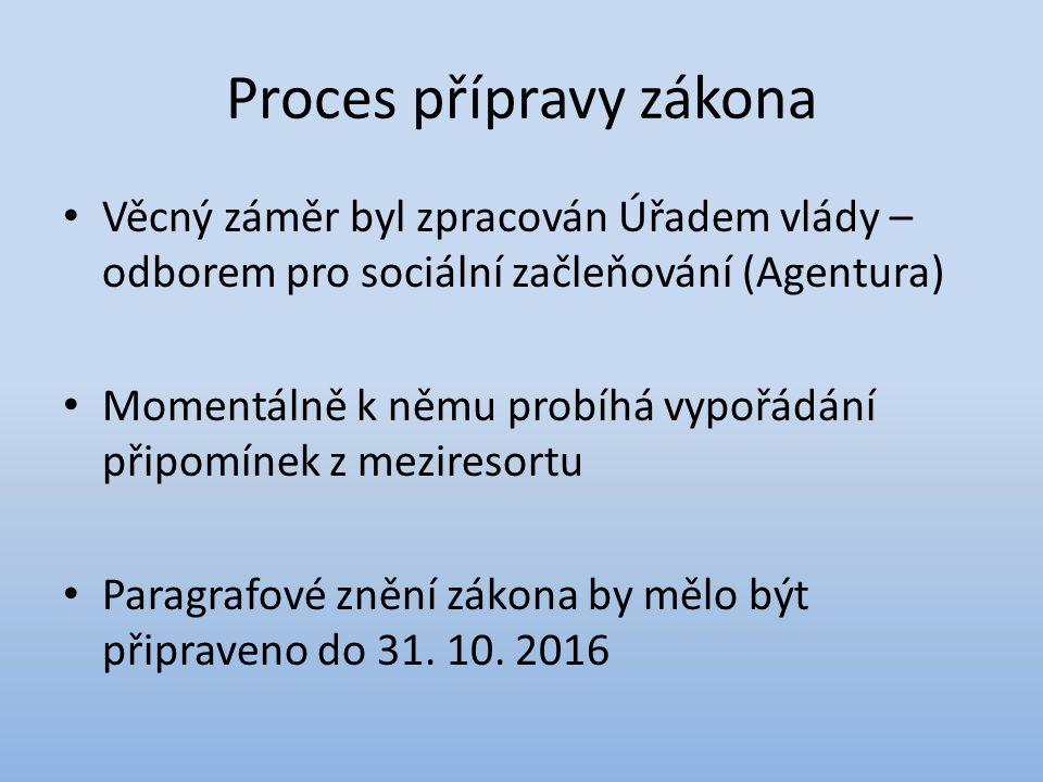Proces přípravy zákona Věcný záměr byl zpracován Úřadem vlády – odborem pro sociální začleňování (Agentura) Momentálně k němu probíhá vypořádání připomínek z meziresortu Paragrafové znění zákona by mělo být připraveno do 31.
