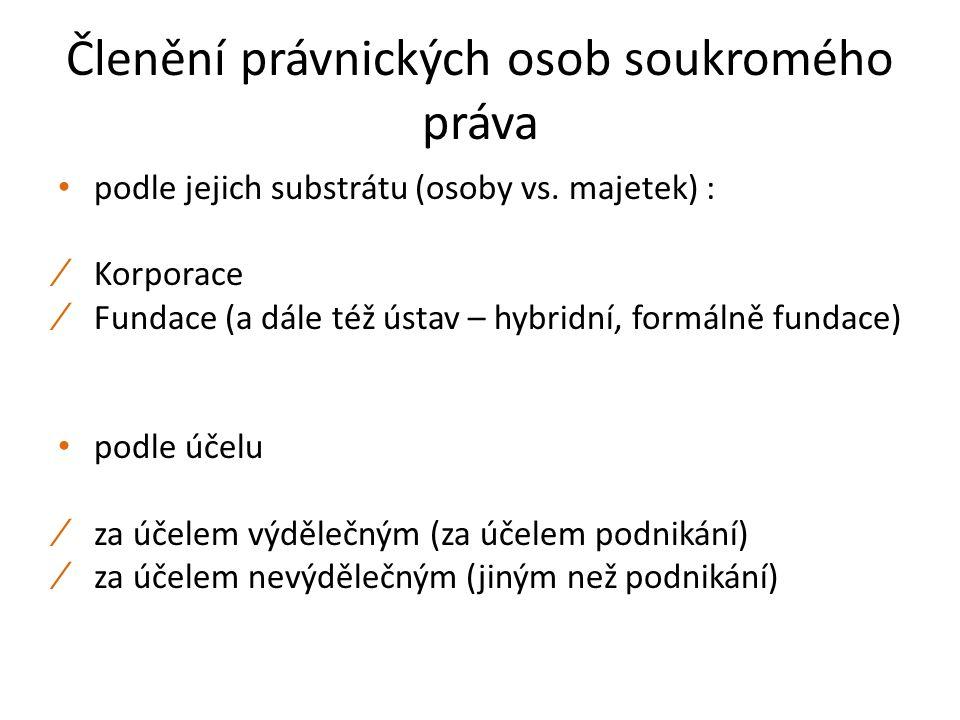 Členění právnických osob soukromého práva podle jejich substrátu (osoby vs. majetek) : ∕ Korporace ∕ Fundace (a dále též ústav – hybridní, formálně fu