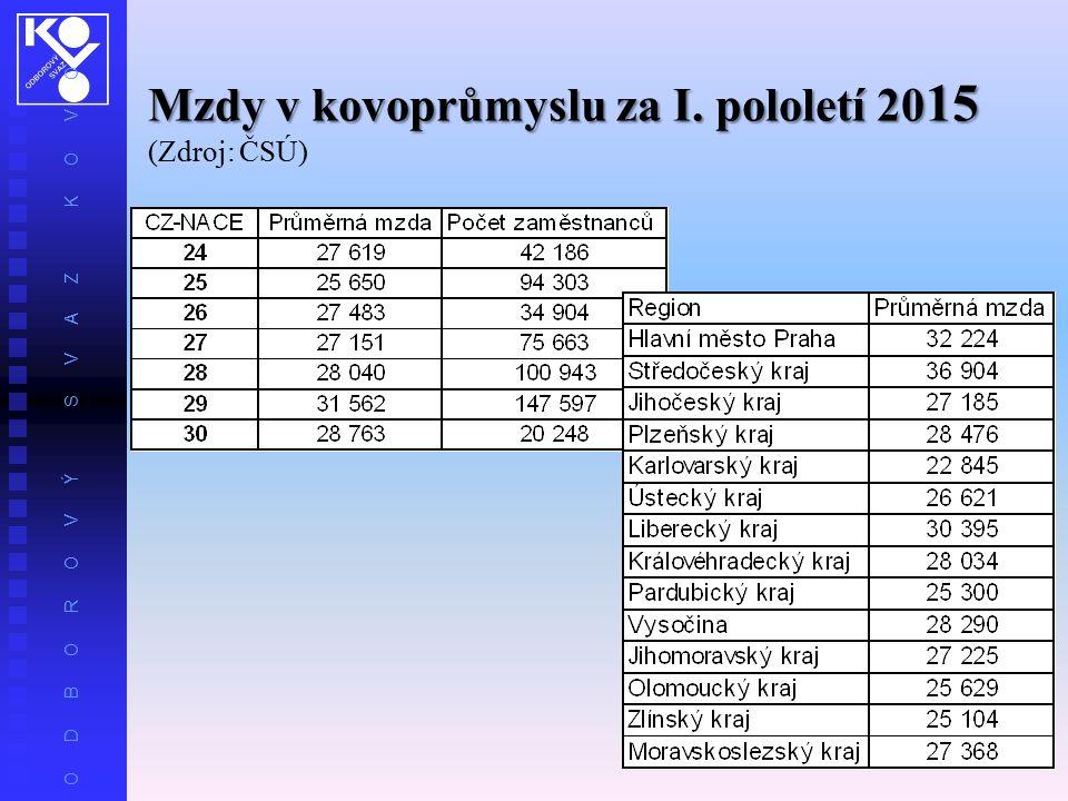 O D B O R O V Ý S V A Z K O V O Mzdy v kovoprůmyslu za I. pololetí 20 15 (Zdroj: ČSÚ)