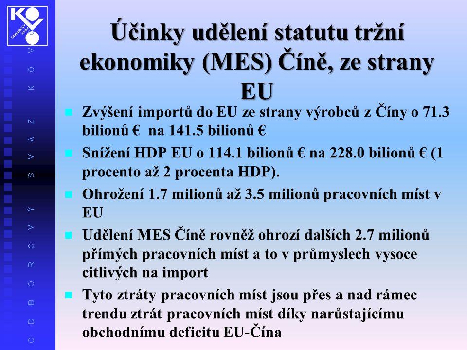 O D B O R O V Ý S V A Z K O V O Účinky udělení statutu tržní ekonomiky (MES) Číně, ze strany EU Zvýšení importů do EU ze strany výrobců z Číny o 71.3 bilionů € na 141.5 bilionů € Snížení HDP EU o 114.1 bilionů € na 228.0 bilionů € (1 procento až 2 procenta HDP).