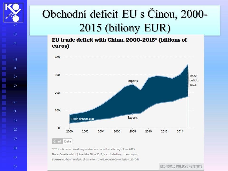 O D B O R O V Ý S V A Z K O V O Obchodní deficit EU s Čínou, 2000- 2015 (biliony EUR)