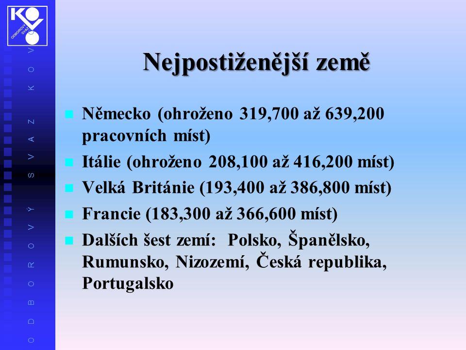 O D B O R O V Ý S V A Z K O V O Nejpostiženější země Německo (ohroženo 319,700 až 639,200 pracovních míst) Itálie (ohroženo 208,100 až 416,200 míst) Velká Británie (193,400 až 386,800 míst) Francie (183,300 až 366,600 míst) Dalších šest zemí: Polsko, Španělsko, Rumunsko, Nizozemí, Česká republika, Portugalsko