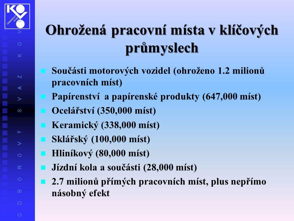 O D B O R O V Ý S V A Z K O V O Ohrožená pracovní místa v klíčových průmyslech Součásti motorových vozidel (ohroženo 1.2 milionů pracovních míst) Papírenství a papírenské produkty (647,000 míst) Ocelářství (350,000 míst) Keramický (338,000 míst) Sklářský (100,000 míst) Hliníkový (80,000 míst) Jízdní kola a součásti (28,000 míst) 2.7 milionů přímých pracovních míst, plus nepřímo násobný efekt