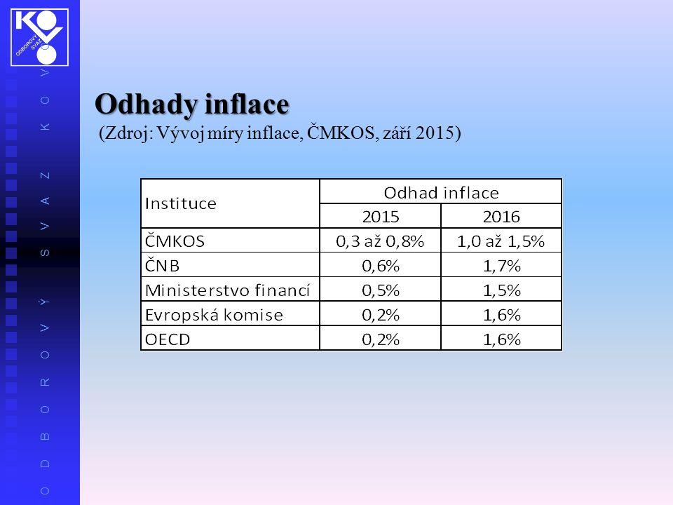 O D B O R O V Ý S V A Z K O V O Odhady inflace (Zdroj: Vývoj míry inflace, ČMKOS, září 2015)