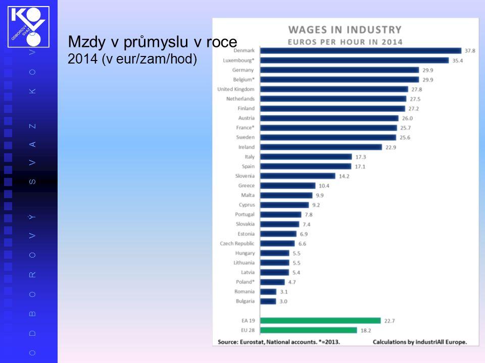 O D B O R O V Ý S V A Z K O V O Mzdy v průmyslu v roce 2014 (v eur/zam/hod)