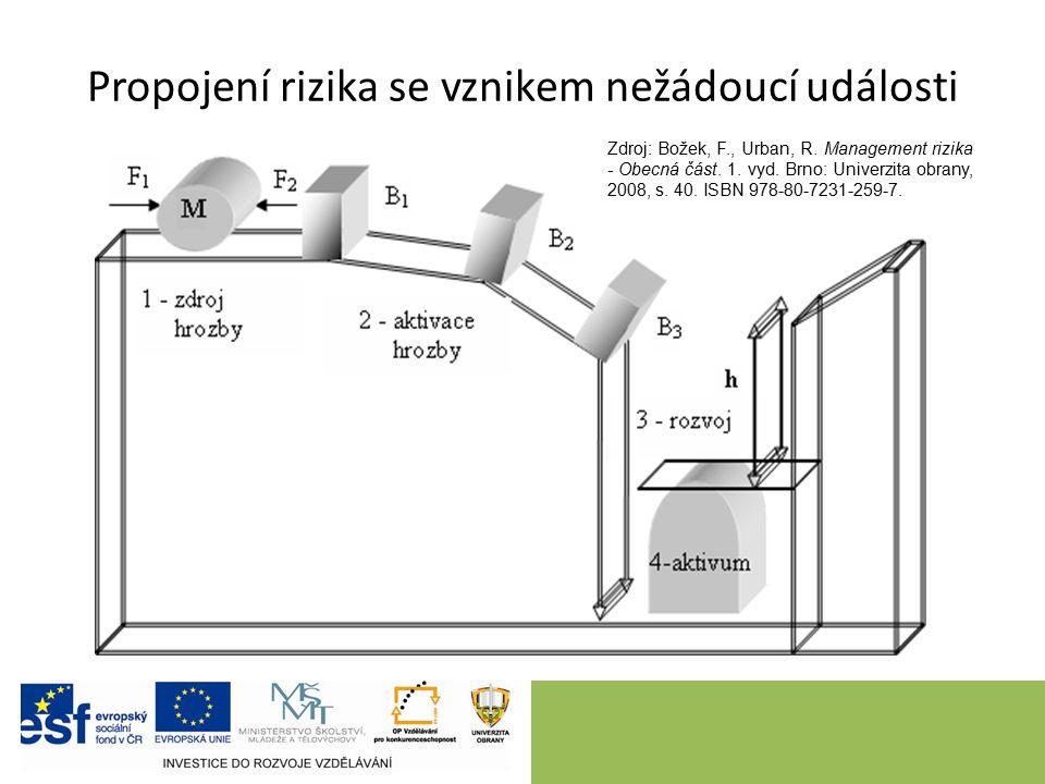 Propojení rizika se vznikem nežádoucí události Zdroj: Božek, F., Urban, R. Management rizika - Obecná část. 1. vyd. Brno: Univerzita obrany, 2008, s.