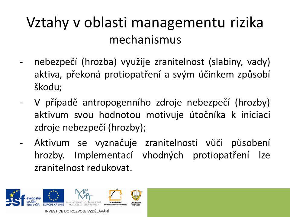 Vztahy v oblasti managementu rizika mechanismus -nebezpečí (hrozba) využije zranitelnost (slabiny, vady) aktiva, překoná protiopatření a svým účinkem způsobí škodu; -V případě antropogenního zdroje nebezpečí (hrozby) aktivum svou hodnotou motivuje útočníka k iniciaci zdroje nebezpečí (hrozby); -Aktivum se vyznačuje zranitelností vůči působení hrozby.