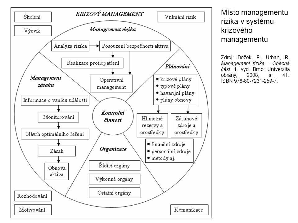 Zdroj: Božek, F., Urban, R. Management rizika - Obecná část. 1. vyd. Brno: Univerzita obrany, 2008, s. 41. ISBN 978-80-7231-259-7. Místo managementu r