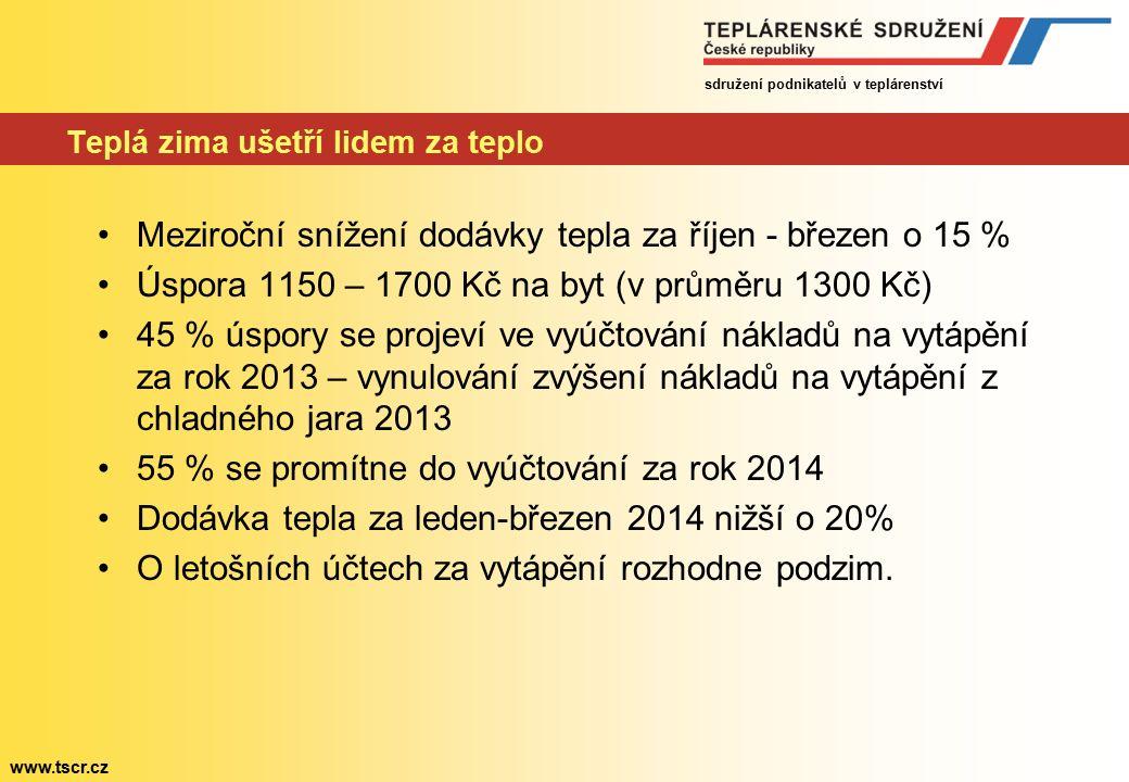 sdružení podnikatelů v teplárenství www.tscr.cz Teplá zima ušetří lidem za teplo Meziroční snížení dodávky tepla za říjen - březen o 15 % Úspora 1150