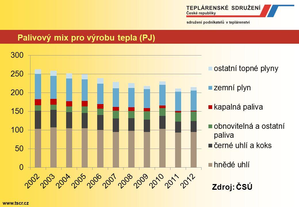 sdružení podnikatelů v teplárenství www.tscr.cz Palivový mix pro výrobu tepla (PJ) Zdroj: ČSÚ