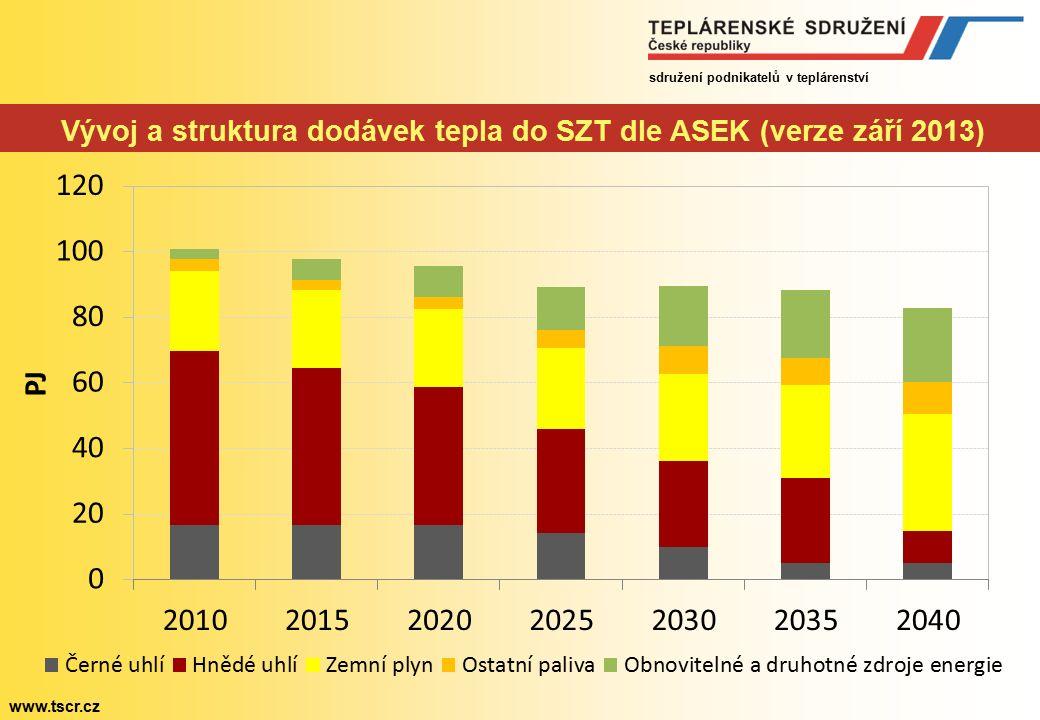 sdružení podnikatelů v teplárenství www.tscr.cz Vývoj a struktura dodávek tepla do SZT dle ASEK (verze září 2013)