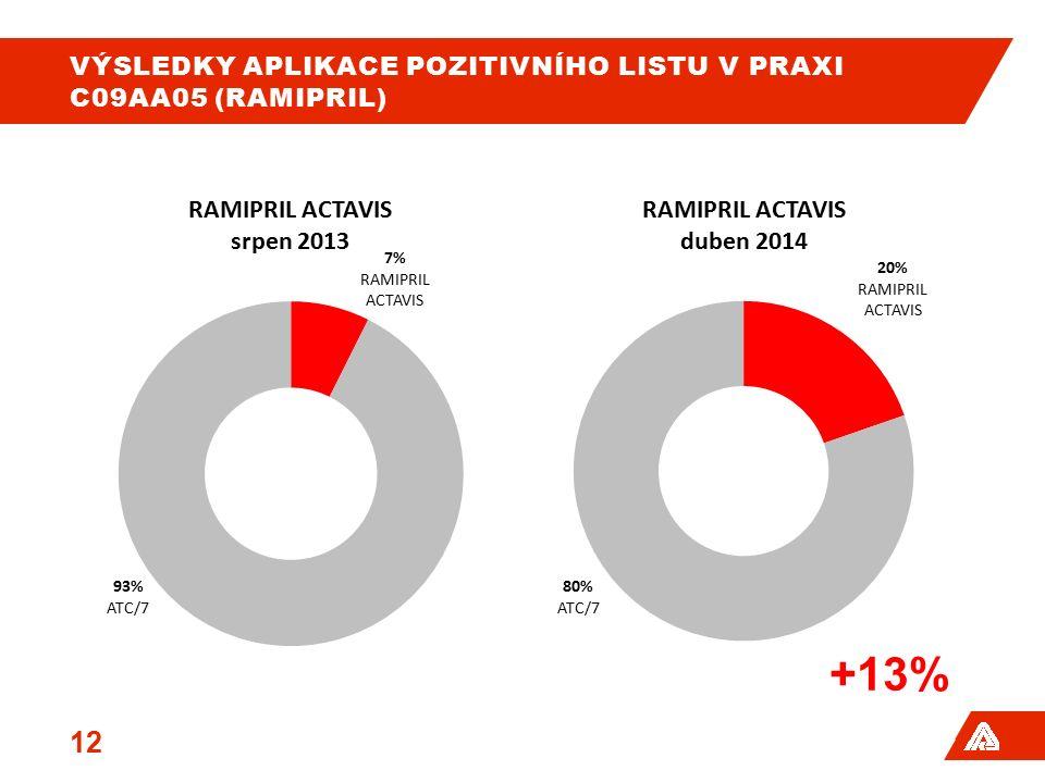 VÝSLEDKY APLIKACE POZITIVNÍHO LISTU V PRAXI C09AA05 (RAMIPRIL) 12 +13%