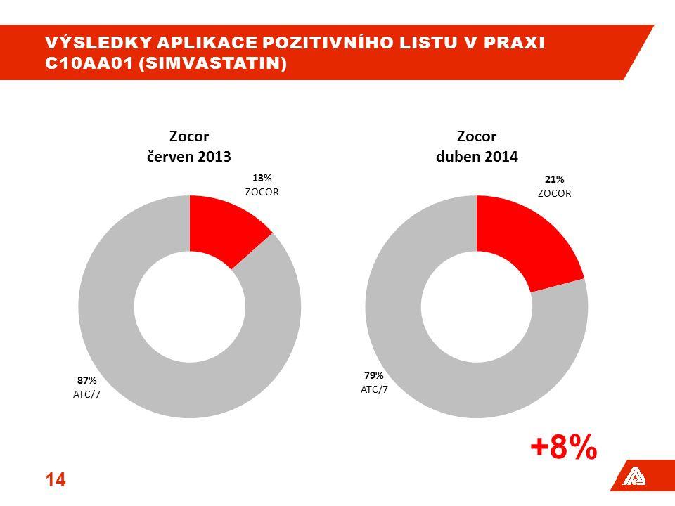 VÝSLEDKY APLIKACE POZITIVNÍHO LISTU V PRAXI C10AA01 (SIMVASTATIN) 14 +8%