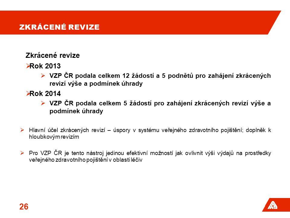 ZKRÁCENÉ REVIZE Zkrácené revize  Rok 2013  VZP ČR podala celkem 12 žádostí a 5 podnětů pro zahájení zkrácených revizí výše a podmínek úhrady  Rok 2