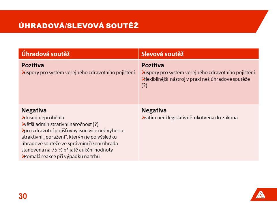 ÚHRADOVÁ/SLEVOVÁ SOUTĚŽ Úhradová soutěžSlevová soutěž Pozitiva  úspory pro systém veřejného zdravotního pojištění Pozitiva  úspory pro systém veřejn