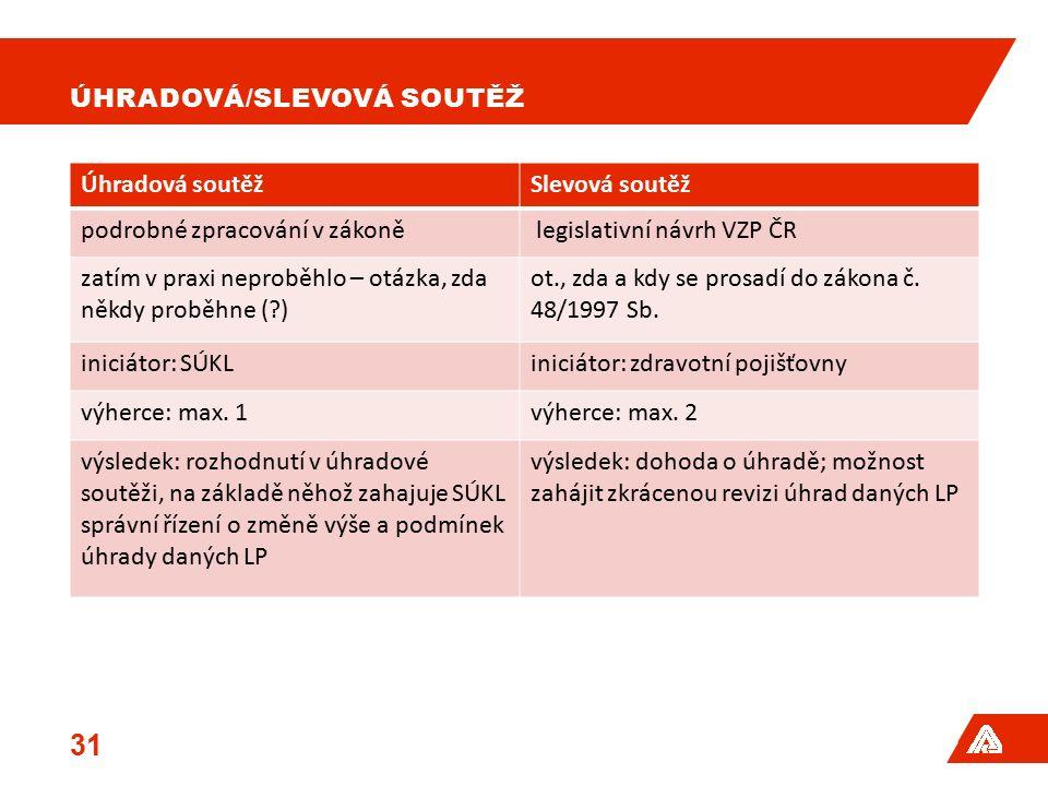ÚHRADOVÁ/SLEVOVÁ SOUTĚŽ Úhradová soutěžSlevová soutěž podrobné zpracování v zákoně legislativní návrh VZP ČR zatím v praxi neproběhlo – otázka, zda ně