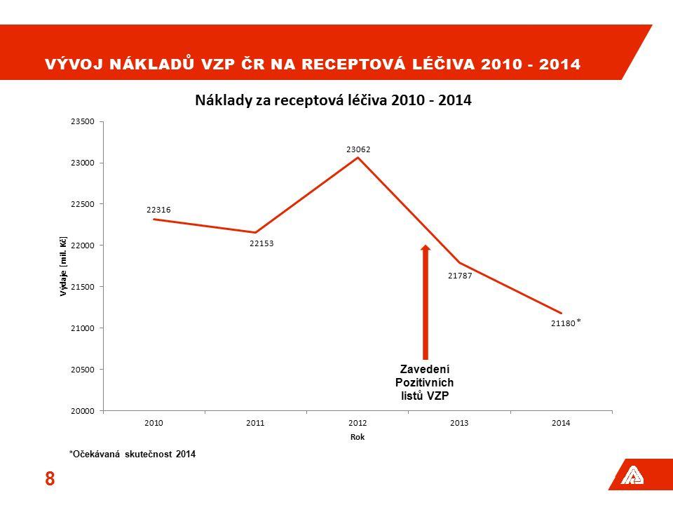 VÝVOJ NÁKLADŮ VZP ČR NA RECEPTOVÁ LÉČIVA 2010 - 2014 8 *Očekávaná skutečnost 2014 Zavedení Pozitivních listů VZP