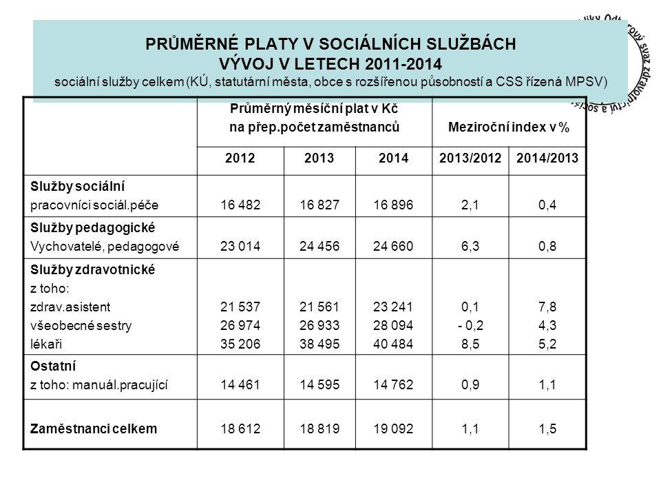 PRŮMĚRNÉ PLATY V SOCIÁLNÍCH SLUŽBÁCH VÝVOJ V LETECH 2011-2014 sociální služby celkem (KÚ, statutární města, obce s rozšířenou působností a CSS řízená MPSV) Průměrný měsíční plat v Kč na přep.počet zaměstnancůMeziroční index v % 2012201320142013/20122014/2013 Služby sociální pracovníci sociál.péče16 48216 82716 8962,10,4 Služby pedagogické Vychovatelé, pedagogové23 01424 45624 6606,30,8 Služby zdravotnické z toho: zdrav.asistent všeobecné sestry lékaři 21 537 26 974 35 206 21 561 26 933 38 495 23 241 28 094 40 484 0,1 - 0,2 8,5 7,8 4,3 5,2 Ostatní z toho: manuál.pracující14 46114 59514 7620,91,1 Zaměstnanci celkem18 61218 81919 0921,11,5