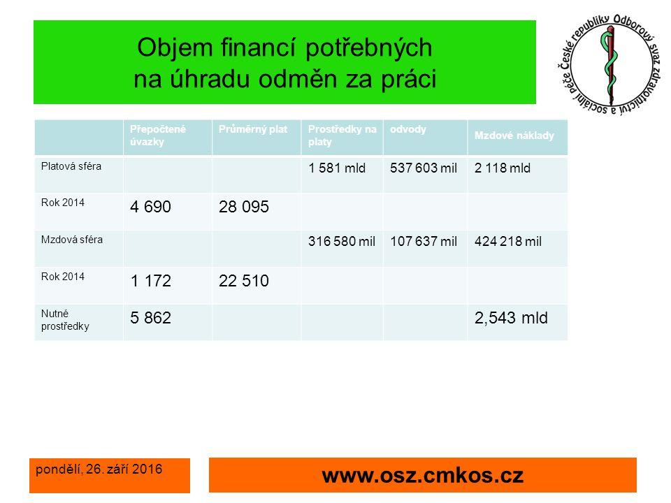 pondělí, 26.září 2016 www.osz.cmkos.cz Připomínky OS k vyhlášce č.