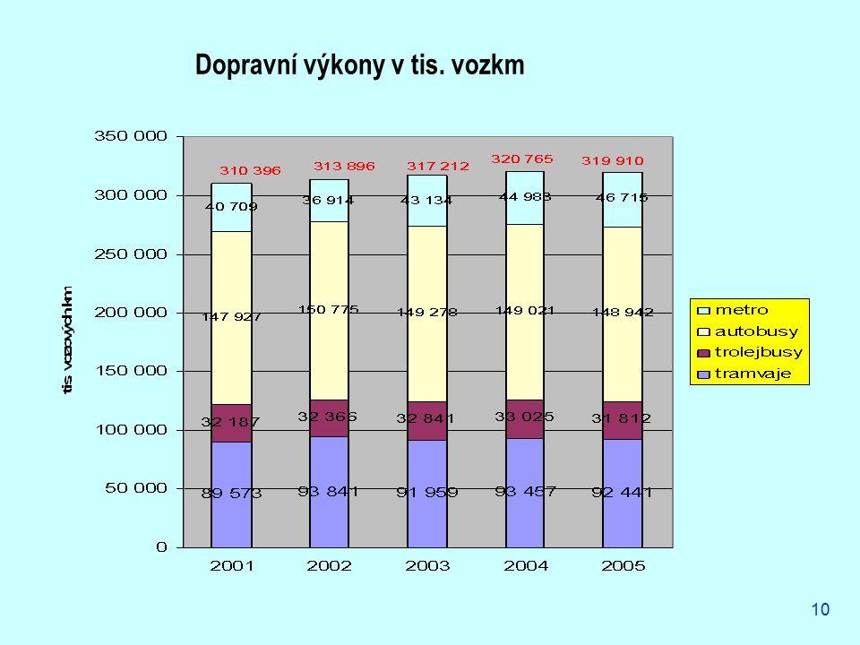 10 Dopravní výkony v tis. vozkm