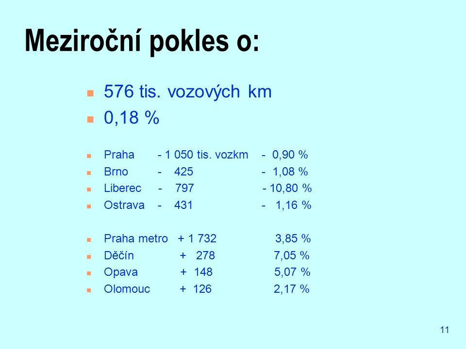 11 Meziroční pokles o: 576 tis. vozových km 0,18 % Praha - 1 050 tis. vozkm - 0,90 % Brno - 425 - 1,08 % Liberec - 797 - 10,80 % Ostrava - 431 - 1,16