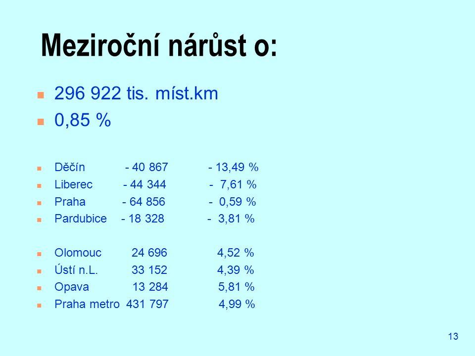 13 Meziroční nárůst o: 296 922 tis. míst.km 0,85 % Děčín - 40 867 - 13,49 % Liberec - 44 344 - 7,61 % Praha - 64 856 - 0,59 % Pardubice - 18 328 - 3,8