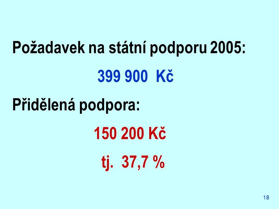 18 Požadavek na státní podporu 2005: 399 900 Kč Přidělená podpora: 150 200 Kč tj. 37,7 %