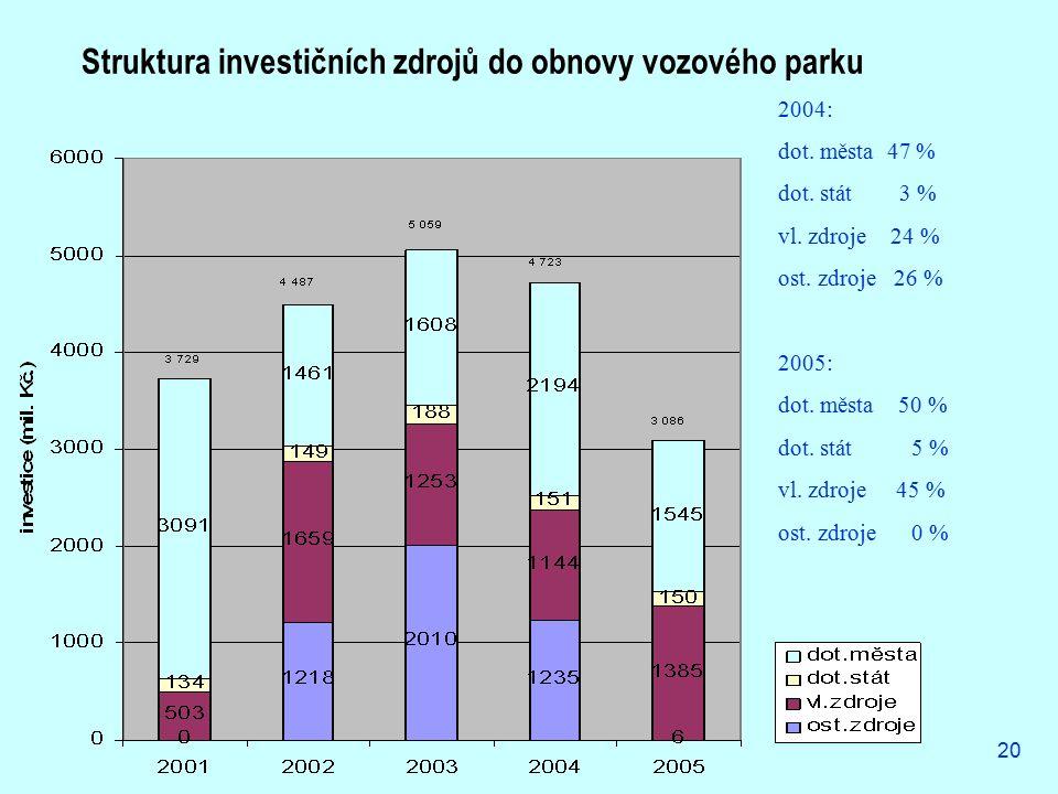 20 2004: dot. města 47 % dot. stát 3 % vl. zdroje 24 % ost. zdroje 26 % 2005: dot. města 50 % dot. stát 5 % vl. zdroje 45 % ost. zdroje 0 % Struktura