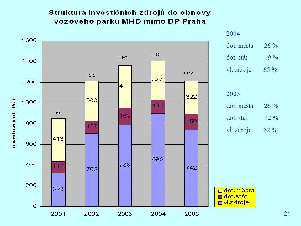 21 2004 dot. města 26 % dot. stát 9 % vl. zdroje 65 % 2005 dot. města 26 % dot. stát 12 % vl. zdroje 62 %