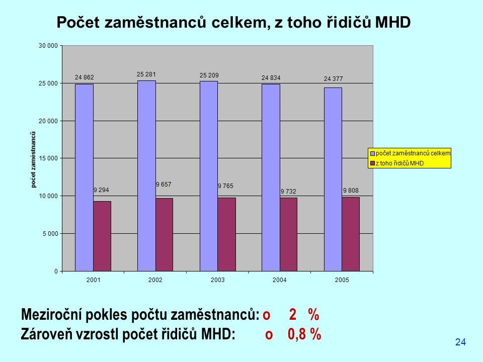 24 Počet zaměstnanců celkem, z toho řidičů MHD 24 862 25 281 25 209 24 834 9 732 9 808 24 377 9 765 9 657 9 294 0 5 000 10 000 15 000 20 000 25 000 30