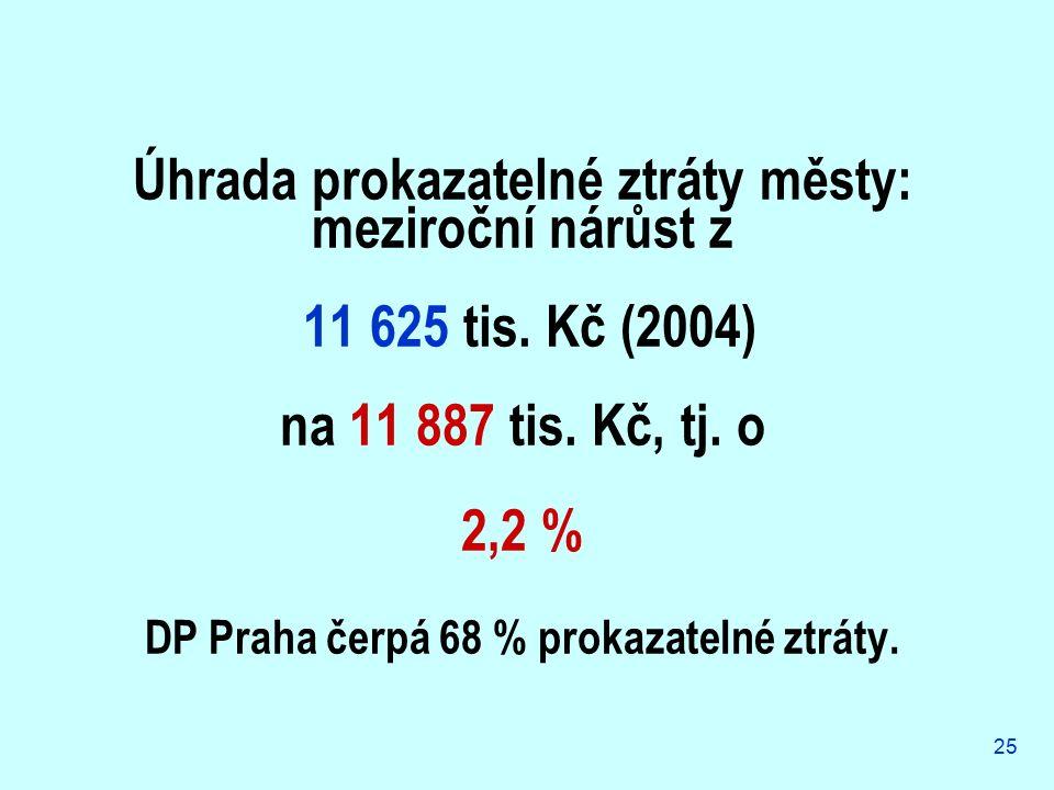25 Úhrada prokazatelné ztráty městy: meziroční nárůst z 11 625 tis. Kč (2004) na 11 887 tis. Kč, tj. o 2,2 % DP Praha čerpá 68 % prokazatelné ztráty.