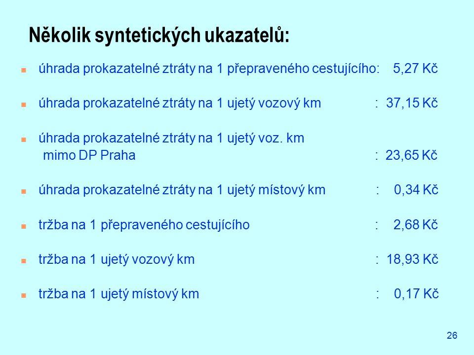 26 Několik syntetických ukazatelů: úhrada prokazatelné ztráty na 1 přepraveného cestujícího: 5,27 Kč úhrada prokazatelné ztráty na 1 ujetý vozový km :