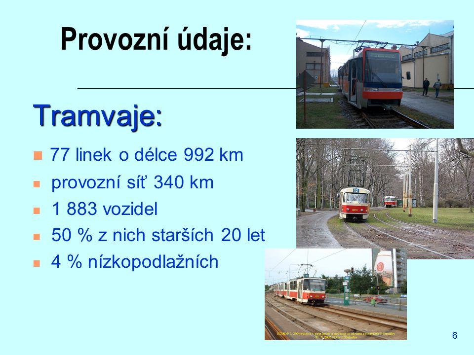 6 Provozní údaje: Tramvaje: 77 linek o délce 992 km provozní síť 340 km 1 883 vozidel 50 % z nich starších 20 let 4 % nízkopodlažních