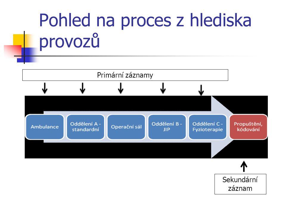 Pohled na proces z hlediska provozů Primární záznamy Sekundární záznam