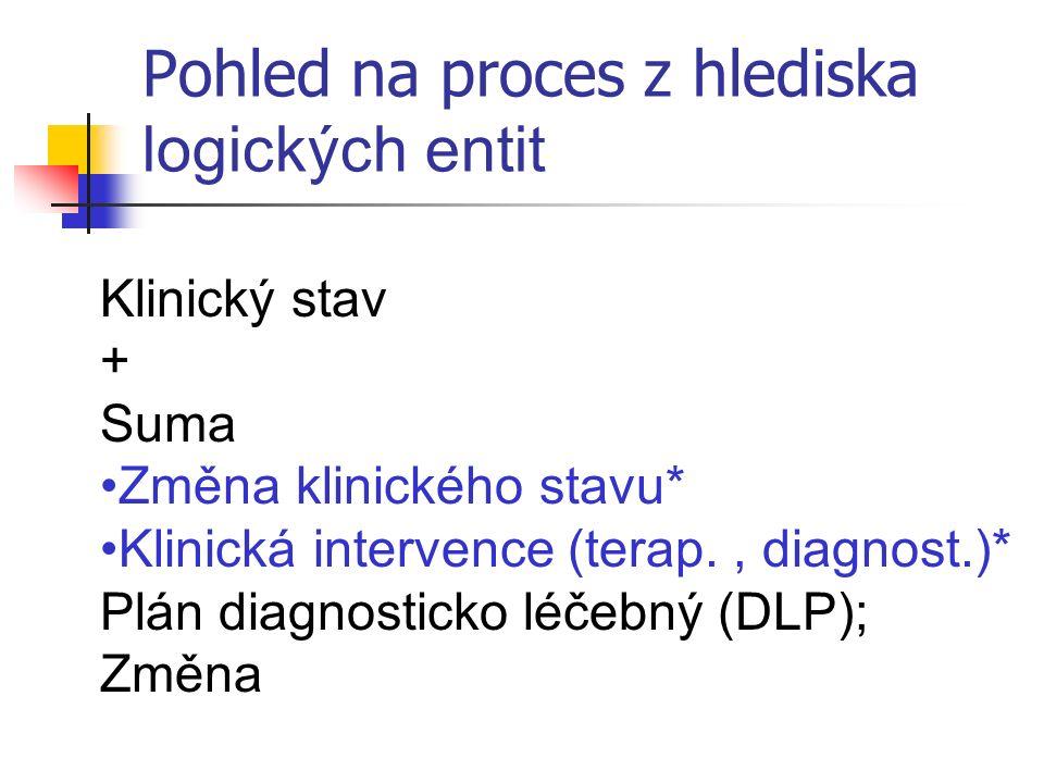 Pohled na proces z hlediska logických entit Klinický stav + Suma Změna klinického stavu* Klinická intervence (terap., diagnost.)* Plán diagnosticko léčebný (DLP); Změna